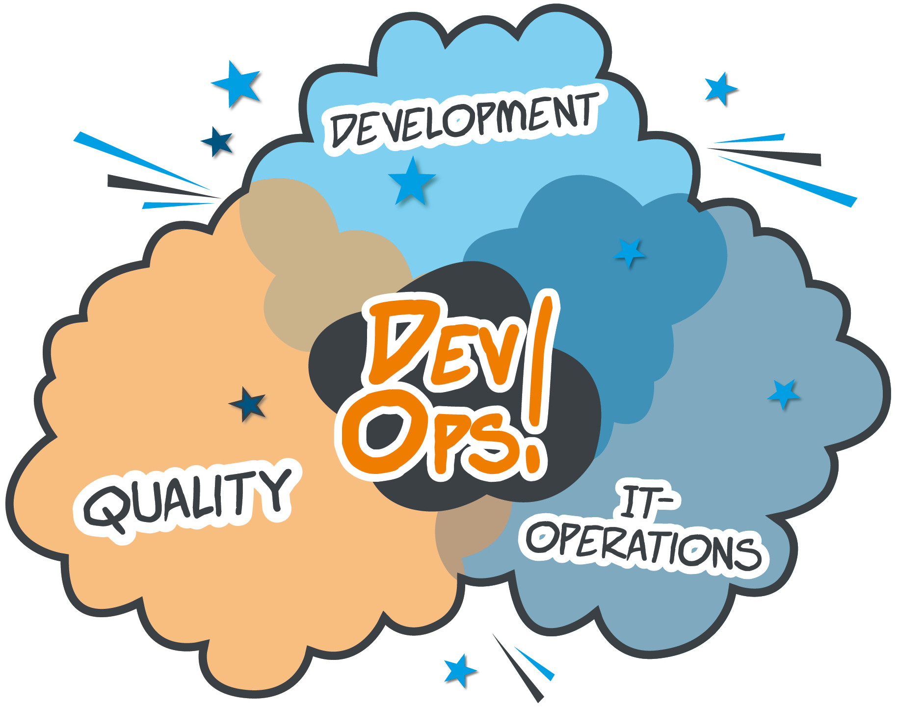 DevOps_Diagramm